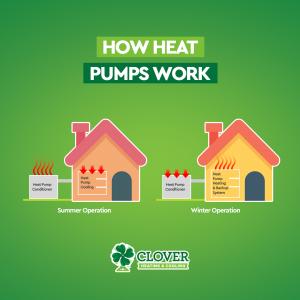 image of how heat pumps work
